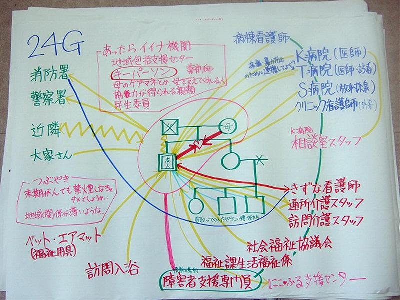 庄内プロジェクト - 医療と介護...